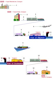 Export Process. Courtesy of speedycargo.com