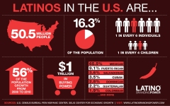 US - LBPinfographic-latinobrandingpower